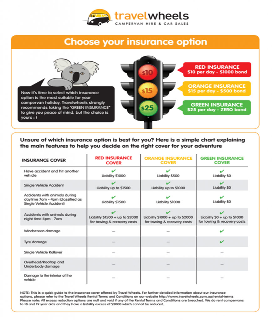 Diagram of the Travelwheels Insurance Options Chart + Minimum age when renting a campervan in Australia