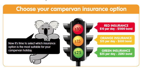 Photo of graphic explaining 3 types of campervan insurance