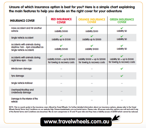 Tableau explicatif de nos 3 options d'assurance avec Travelwheels Australie