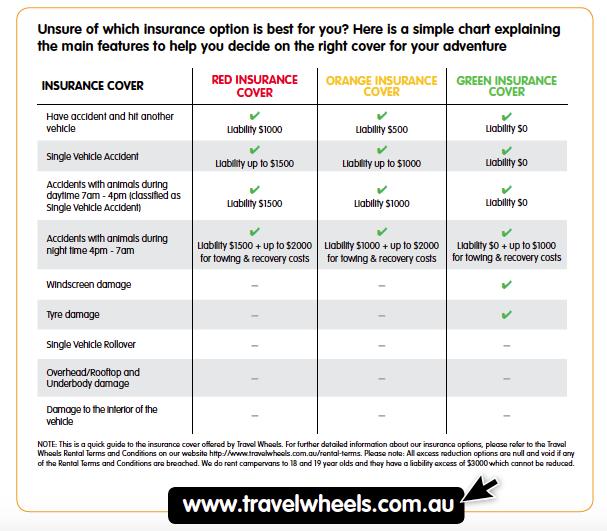 Camper Versicherung Australien - Erläuterung unserer Autoversicherung