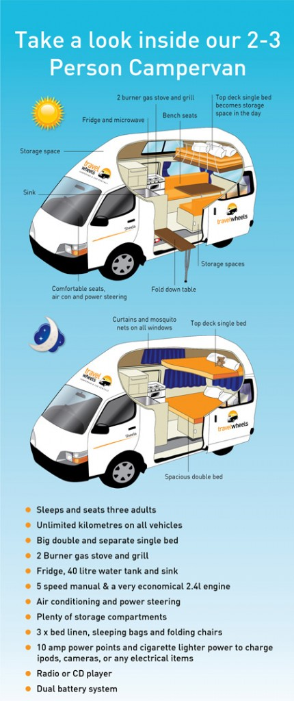Travelwheels Campervan Hire Australia Deals Day & Night Drawing of the vehicle